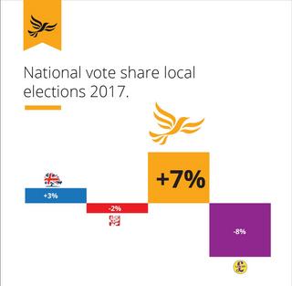 LibDEm Press vote share